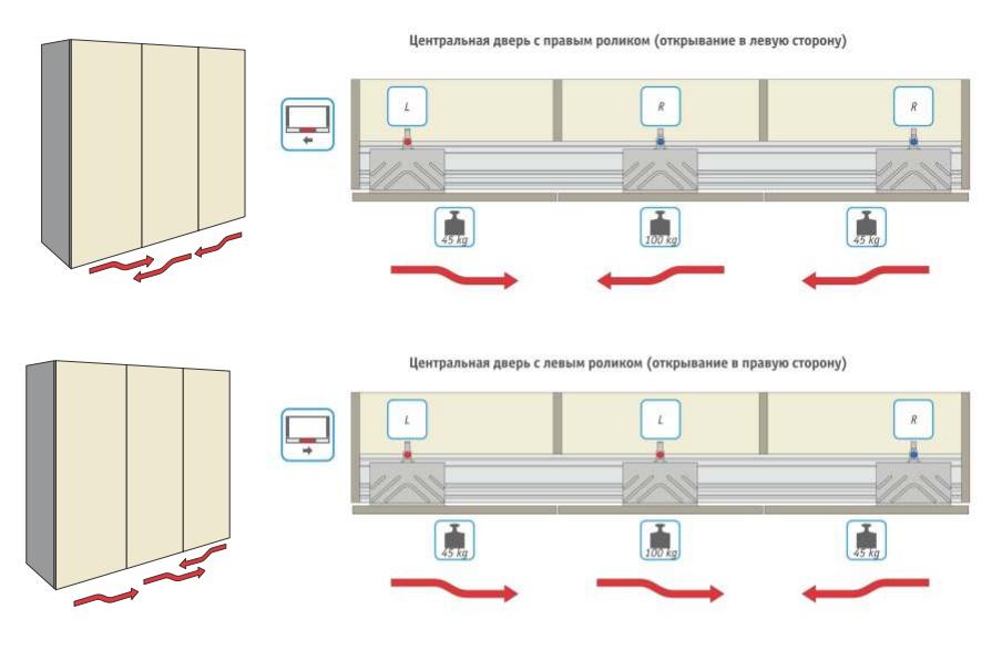 Компланарная система для шкафов-купе, все, что нужно знать для выбора