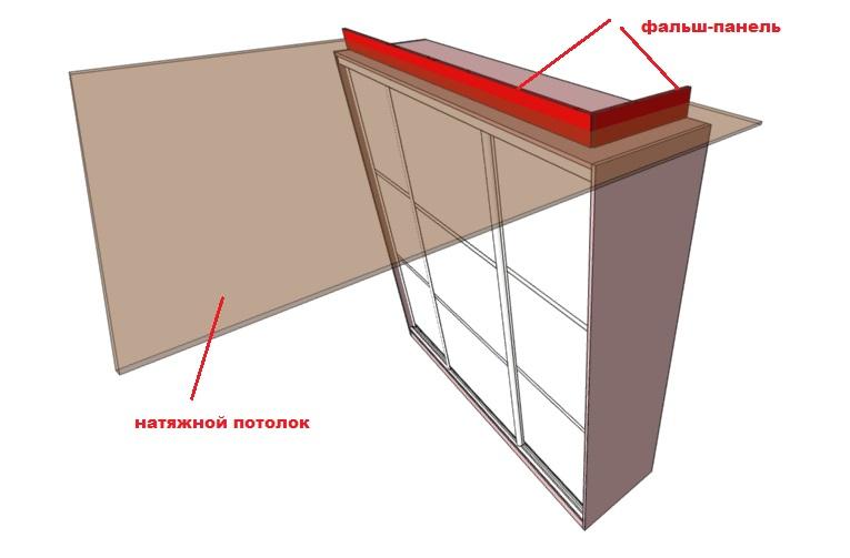 закладные натяжного потолка над шкафом
